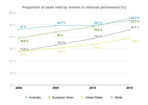 Women in national parliaments (1)